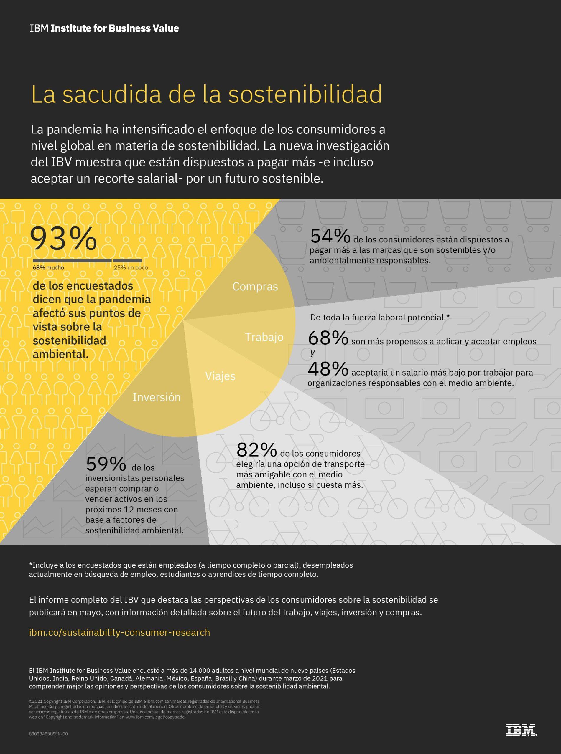 IBM: Pandemia impactó opinión de los consumidores sobre sostenibilidad