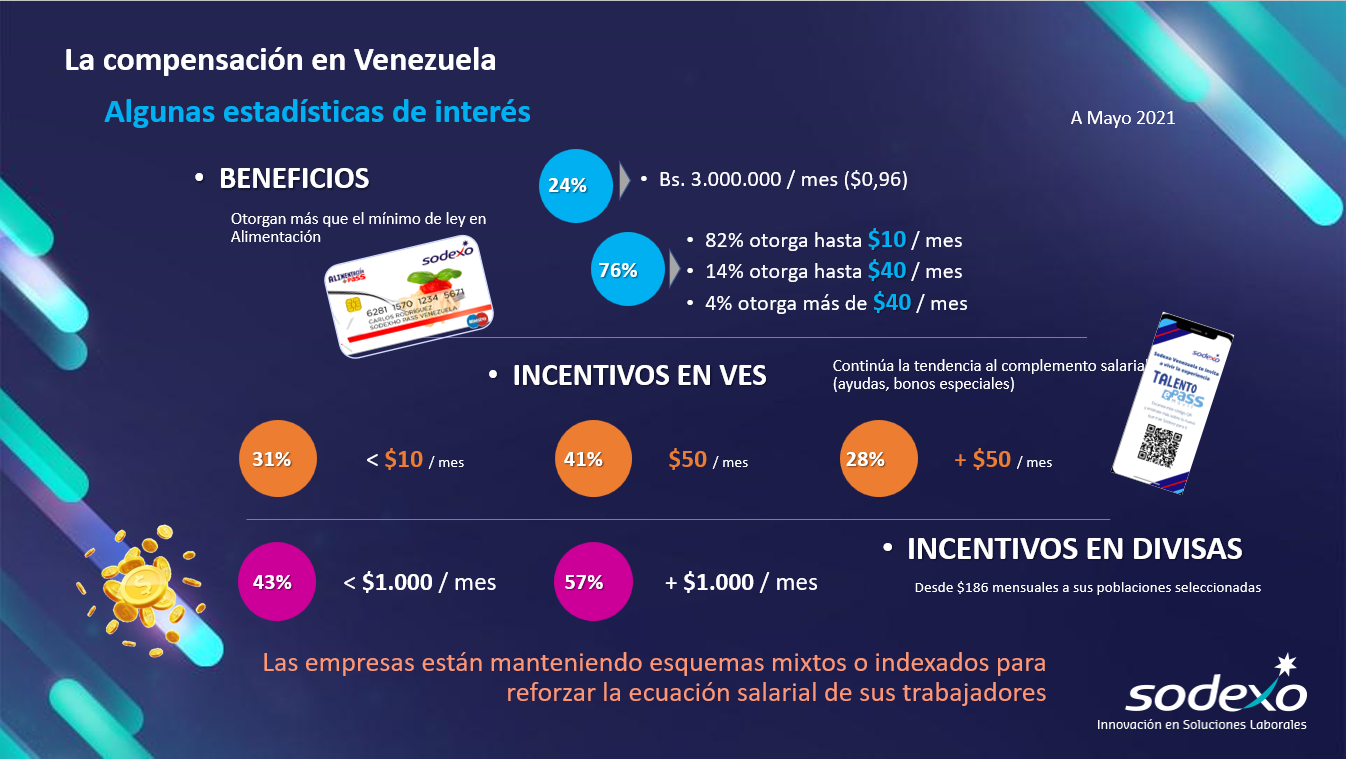 Solo 24% de las empresas venezolanas ofrecen el mínimo de ley en beneficios salariales