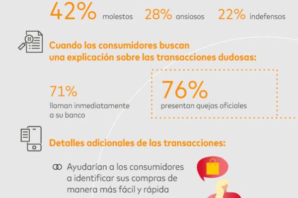 Encuesta de Mastercard: los consumidores esperan mayor transparencia en las transacciones en banca digital para una mayor claridad en la información de sus compras