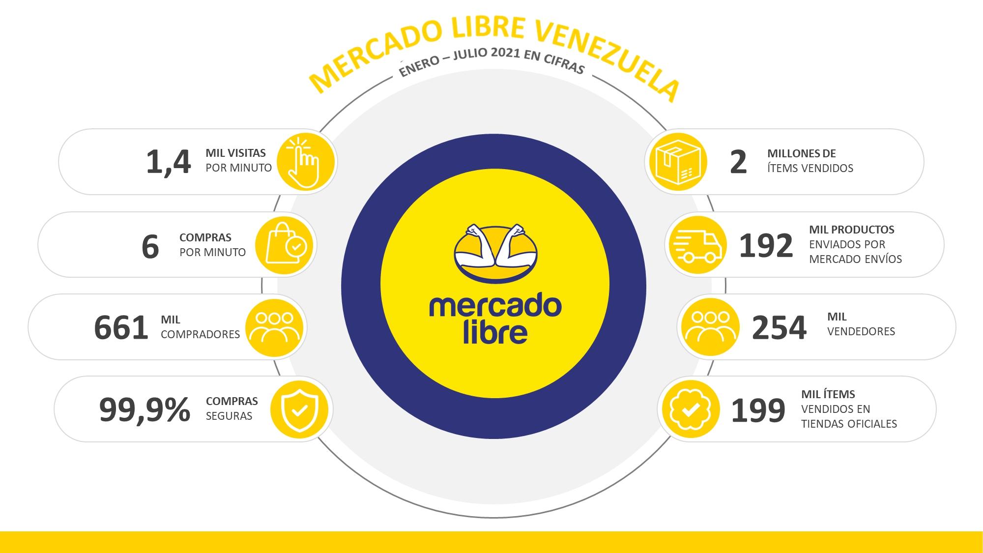 Mercado Libre impulsa el comercio electrónico en Venezuela